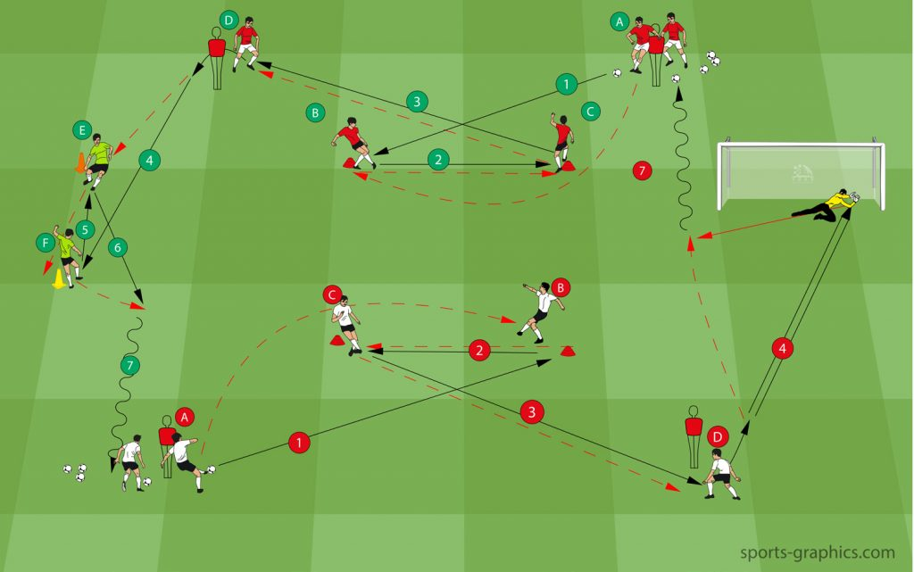 Soccer Drill with Shot on Goal